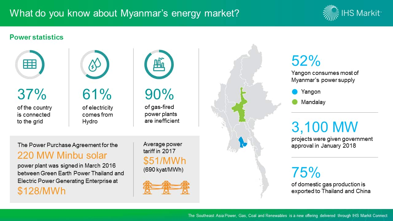 What do you know about Myanmar's energy market?