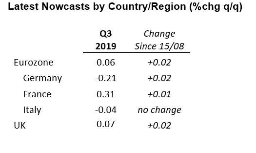 IHS Markit European GDP Nowcasts | IHS Markit