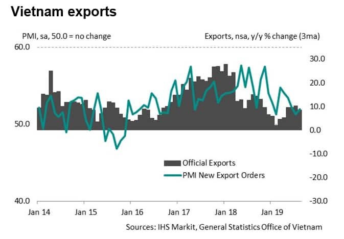 Vietnam performs well amid global trade issues, but slowdown
