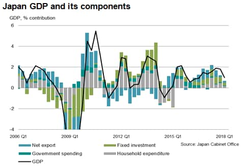 Survey Data Point To Japan S Economy Gaining Strength After
