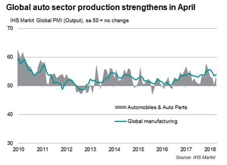Global auto industry accelerates in April | IHS Markit