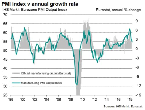 Official production data likely overstate eurozone manufacturing soft patch