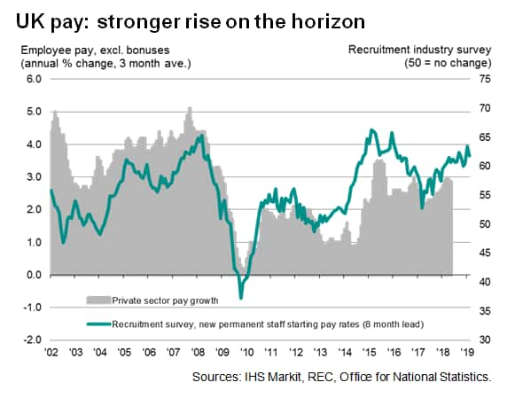 UK survey data suggest that pay and prices to rise at faster rates