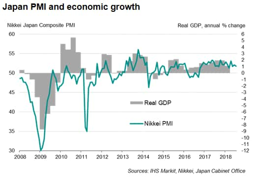 Nikkei Japan PMI signals weaker growth at start of third quarter, but prices spike higher