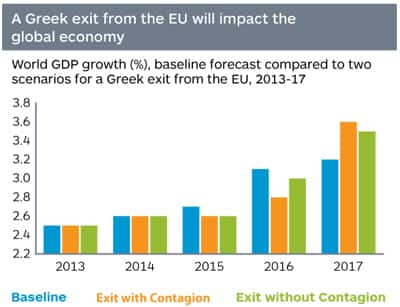 World GDP growth, baseline forecast compared to two scenarios for a Greek exit from the EU