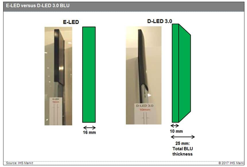 Direct LED backlight technology reigns supreme in TV panels