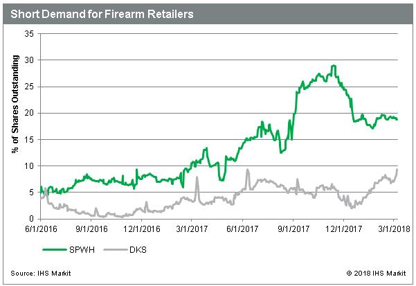 Gun related stocks under fire