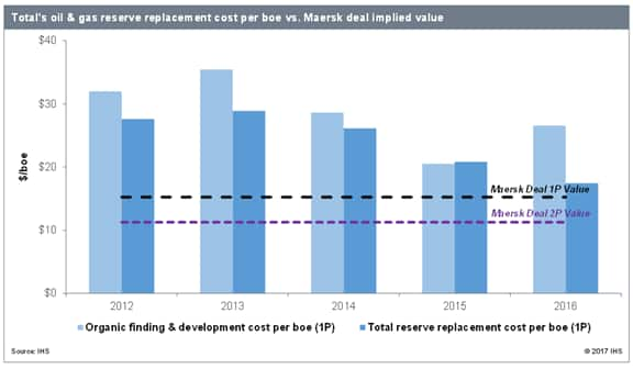 total's oil & gas reserve replacement cost vs Maersk deal implied value