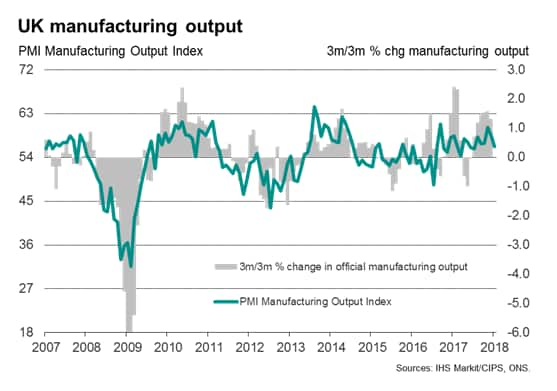 Diverging Manufacturing Trade And Construction Trends