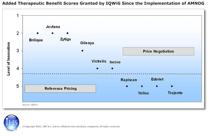 Added Therapeutic Benefit Scores Granted by IQWiG Since the Implementation of AMNOG