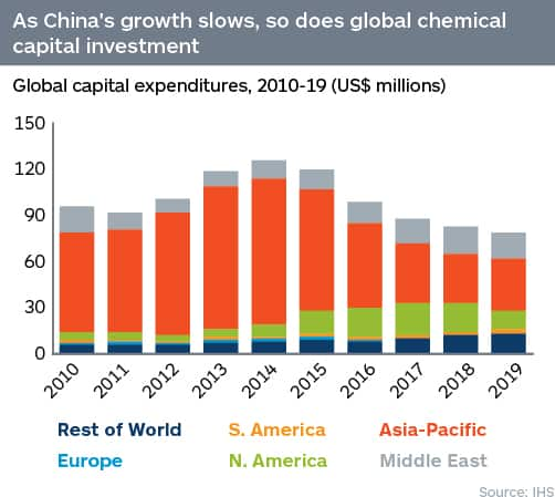 Global chemical capital investment, 2010-19
