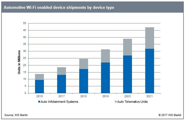 Wi-Fi use in automobiles continues to build and grow