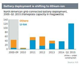 North American grid-connected battery deployment, 2000-Q1 2015