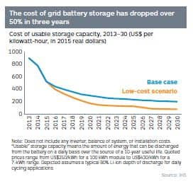 Cost of usable storage capacity, 2013-30 (US$ per kilowatt-hour, in 2015 real dollars)