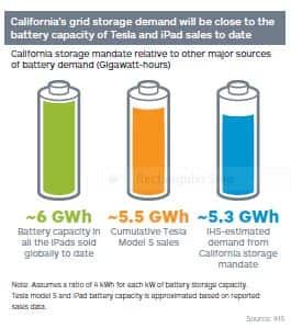 California storage mandate relative to other major sources of battery demand (Gigawatt-hours)