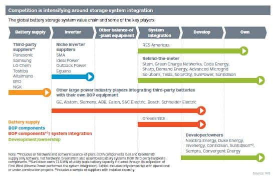 The global battery storage system value chain and some of the key players