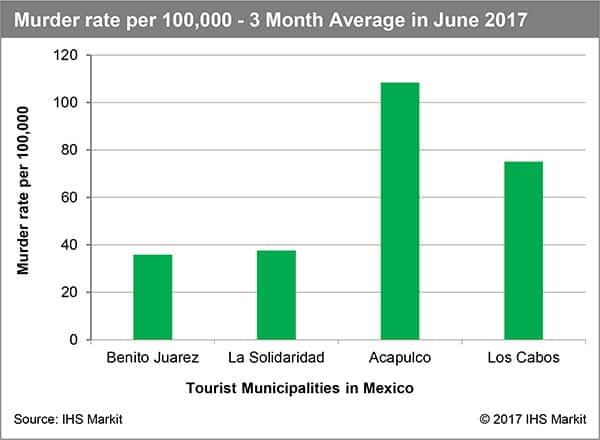 Risks to Mexico tourism