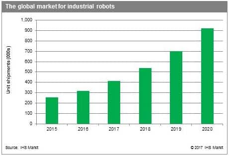The global market for industrial robots