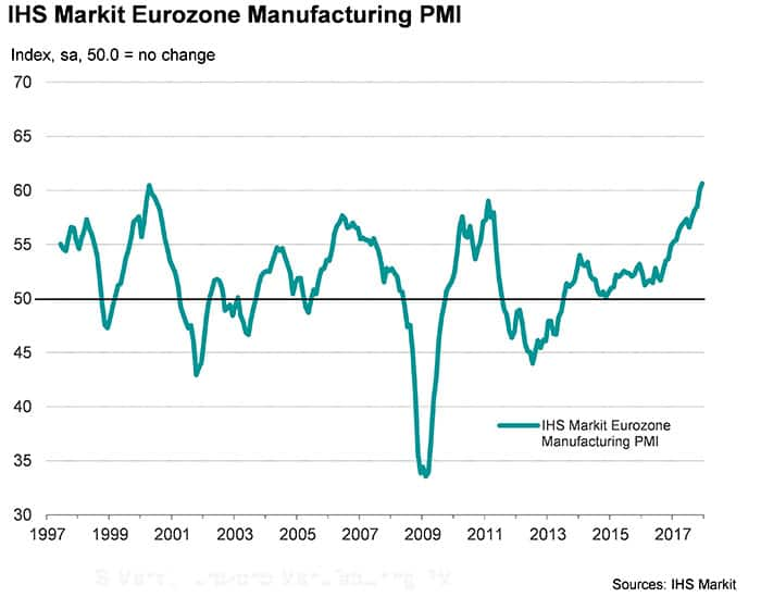 IHS Markit Eurozone Manufacturing PMI