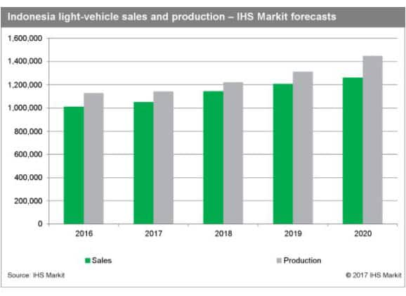 Indonesia light vehicle sales and production
