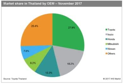 Market share in Thailand by OEM, Nov 2017