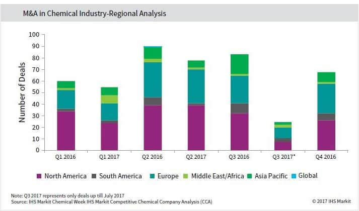 M&A in Chemical Industry - Regional Analysis
