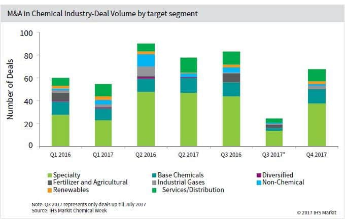 M&A in Chemical Industry - Deal volume by target segment