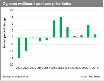 Rising Energy And Paper Prices Drive Higher Input Cost Pressures But The Industry S Concentrated Structure Is Also A Crucial Factor To Double Digit Annual