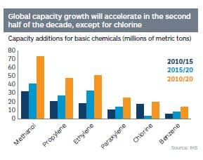 Capacity addtions for basic chemicals, 2010-20 (millions of metric tons)