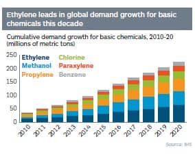 Cumulative demand growth for basic chemicals, 2010-20 (millions of metric tons)