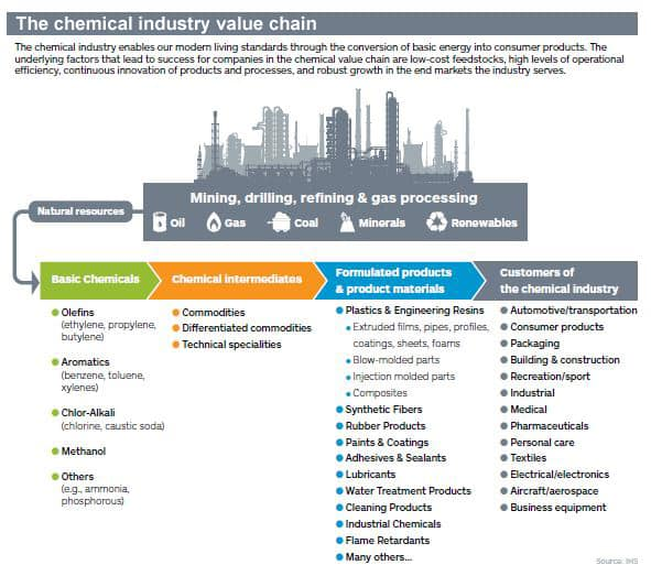 The chemical industry value chain