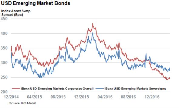 Correlation Analysis of Emerging Markets