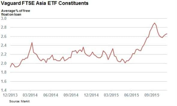 Asian short selling jumps to three year high