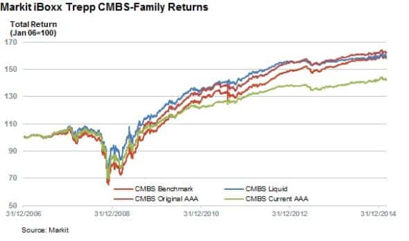 CMBS bounce back with steady returns