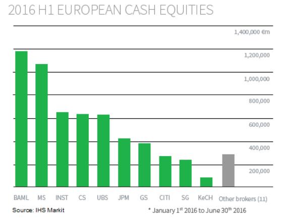 European equity volumes battle through the first half