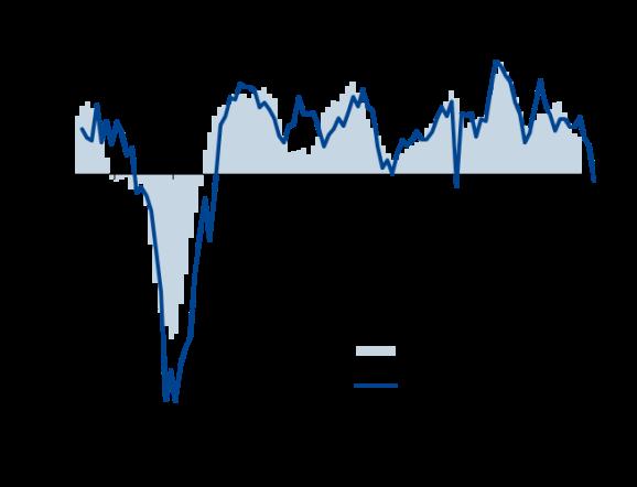 Faltering US economy leads global slowdown
