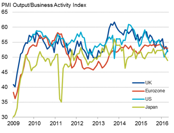 Global economy stuck in low gear at start of Q2