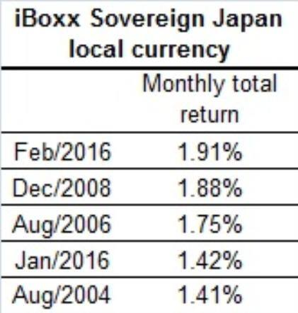 Japanese government bonds' best month since 2008