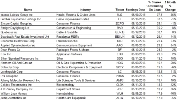 Most shorted ahead of earnings