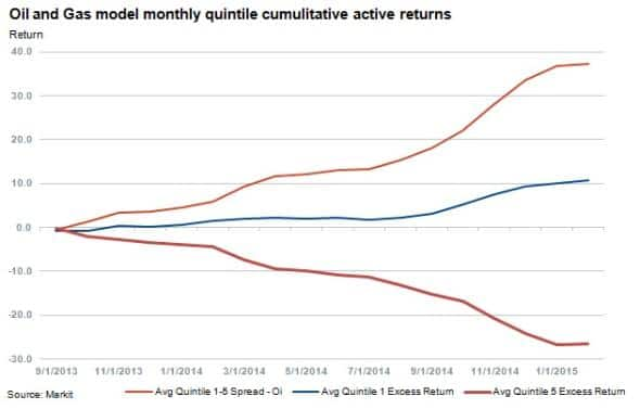 Flight To Quality Oil And Gas Ets Can Be Seen In The Quintile 1 Top Ranking Names Excess Returns Versus 5 Above