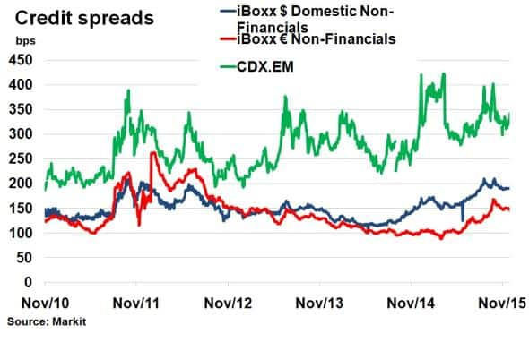 """chinese fixed income markets China fixed income market offshore rmb bonds the offshore rmb (""""dim sum"""") bond market is small but has grown into a healthy market expanding offshore rmb bond issuance is one aspect of china's aim to increase the international scope and potential of its corporate sector."""