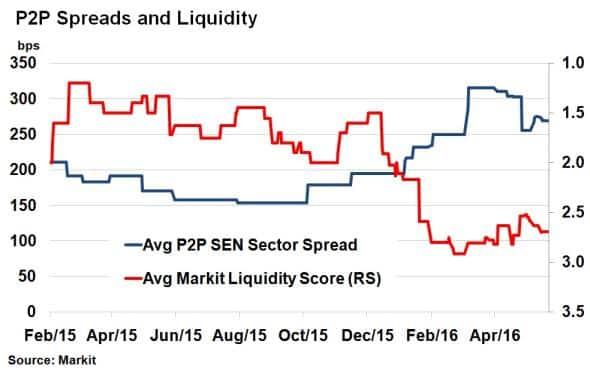 Securitised peer-to-peer loans see risk escalate