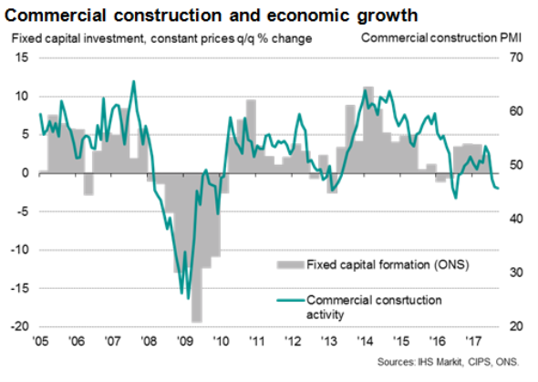 Uk Construction Pmi Historical Data
