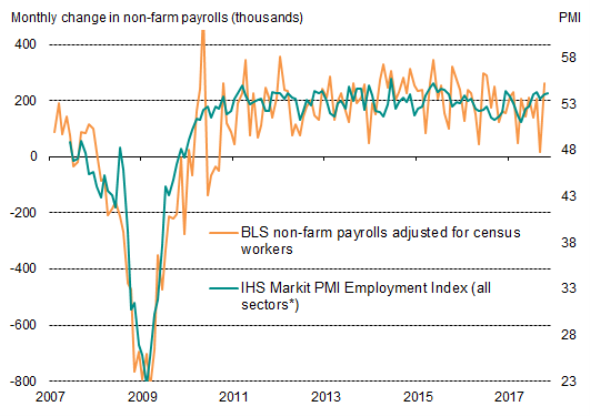 US flash PMI signals solid Q4 growth, robust hiring and