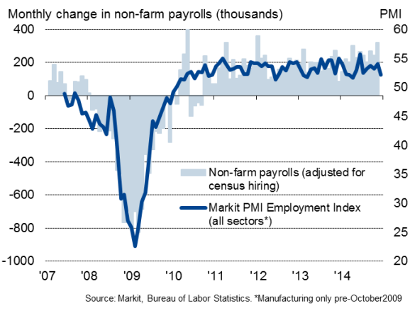 US flash PMI surveys signal warning on economic growth