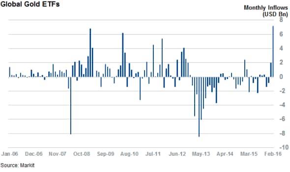 Volatility sparks gold rush