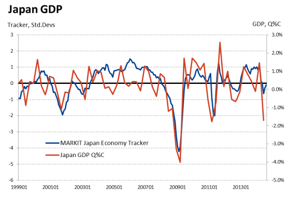 Weak industrial production data leave Japan struggling to ...