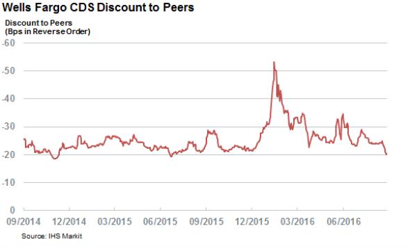Wells Fargo Cds Spread Still Lowest Among Peers