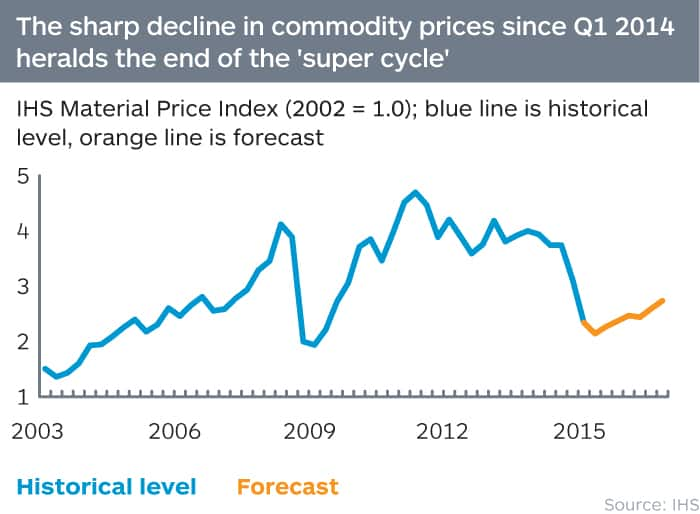 Commodity prices vs. the supercycle