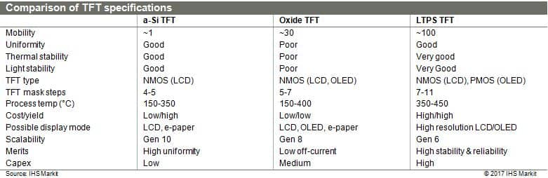 Comparison of TFT specifications from IHS Markit
